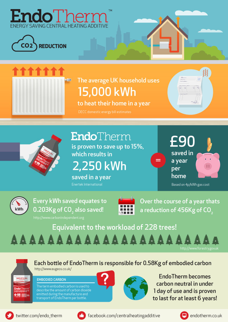 Reducing CO2 with EndoTherm