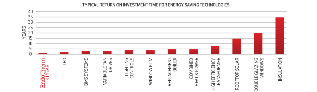 Comparison with other Energy Saving Technologies - Central Heating ...